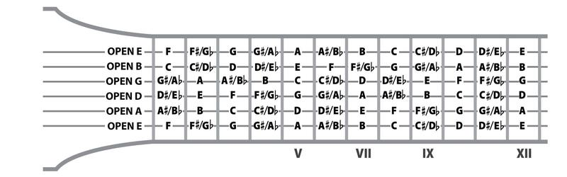 What Am I Playing On The Guitar Guitar Chord Theory