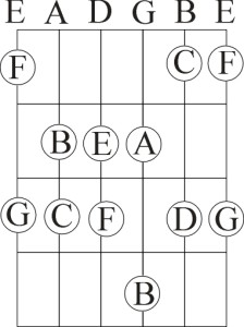 Notes on the first four frets.