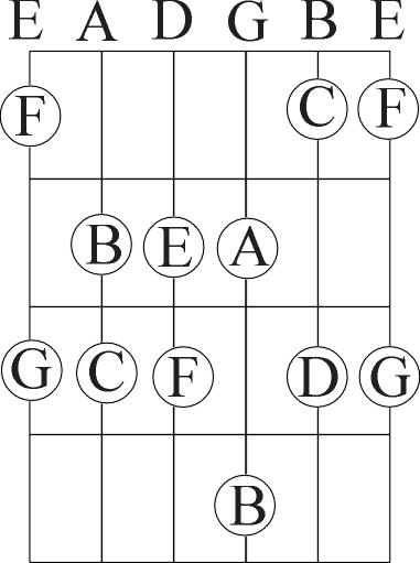 G2 Chord Choice Image Chord Guitar Finger Position