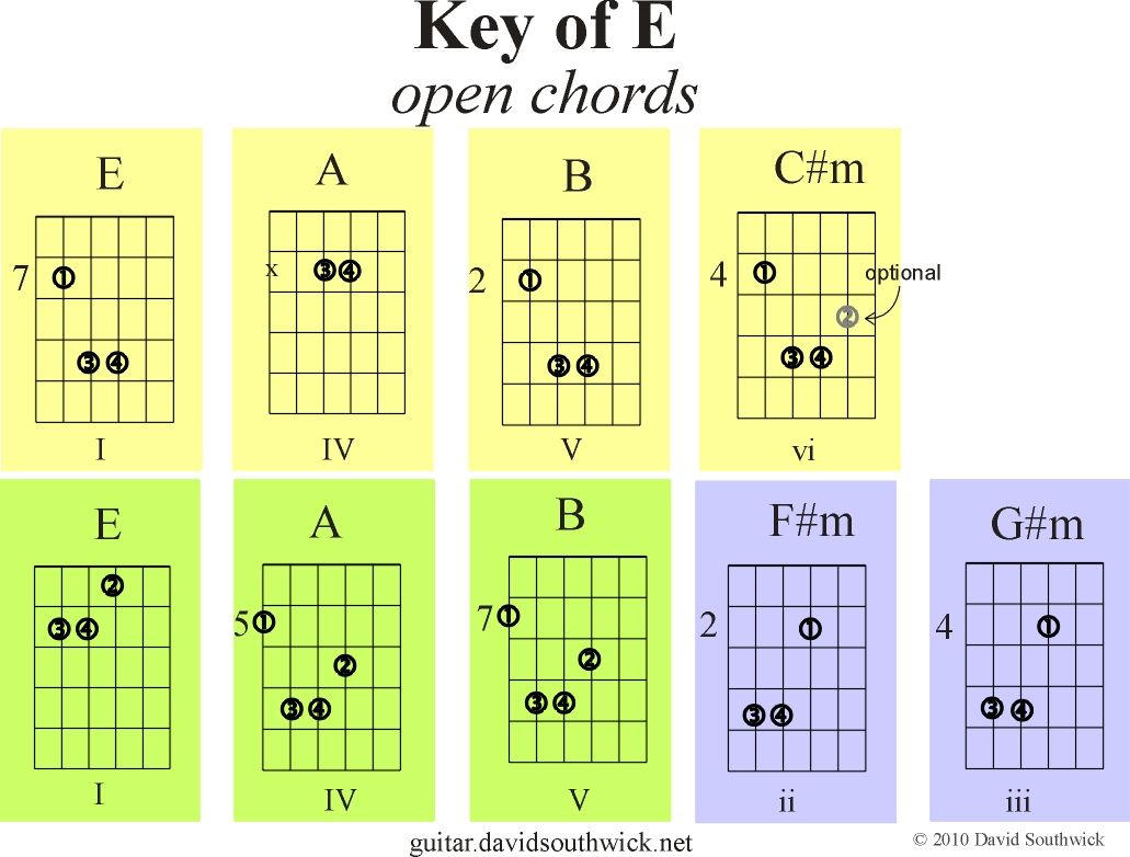 Open Chords in Key of E | Guitar Chord Theory