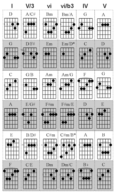 Bass Line Progressions Pt 2 Guitar Chord Theory