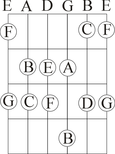 Chord Formulas | Guitar Chord Theory